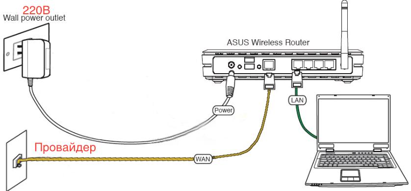 подключение роутера. схема подключения роутра