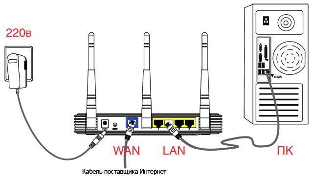 настройка wifi роутера краснодар, настройка wifi роутера, настройка wifi, настройка wi fi, подключение wifi