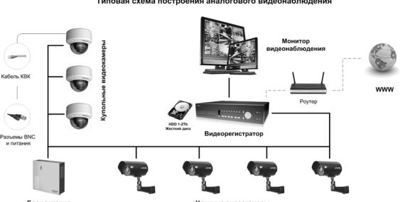 аналоговые камеры видеонаблюдения краснодар