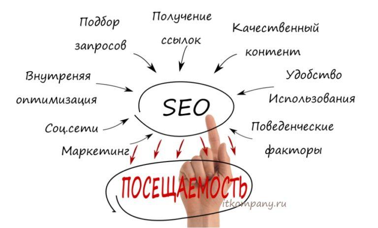 продвижение сайта, seo продвижение сайта, SEO продвижение сайтов в Краснодаре