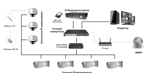 ip камеры видеонаблюдения краснодар, монтаж видеонаблюдения краснодар